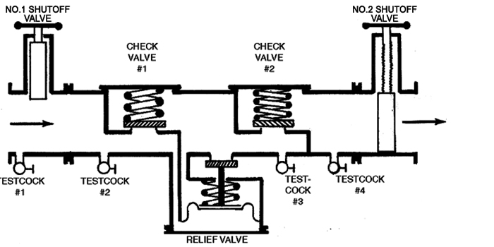 backflow assembly diagram